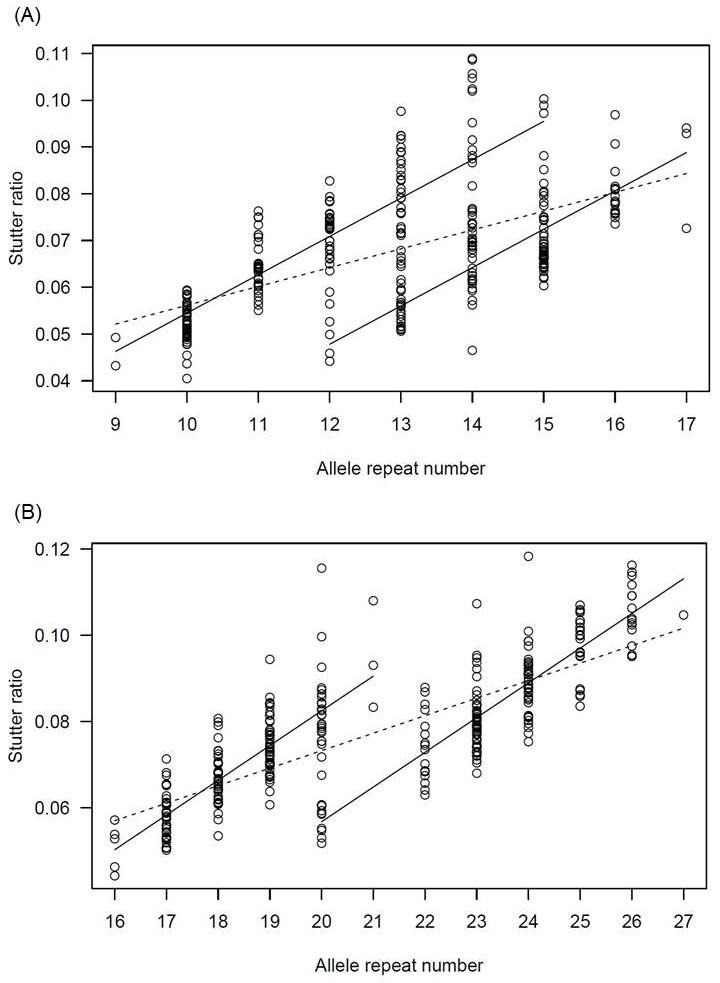 図1 アリルのリピート数とスタター比の関係(文献1より)
