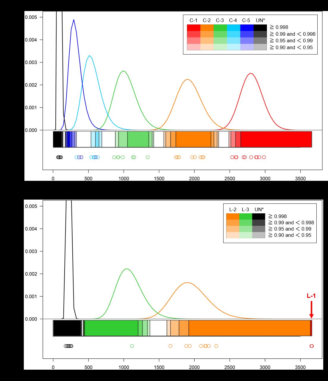 図1 血縁関係毎の染色体共有指標の分布