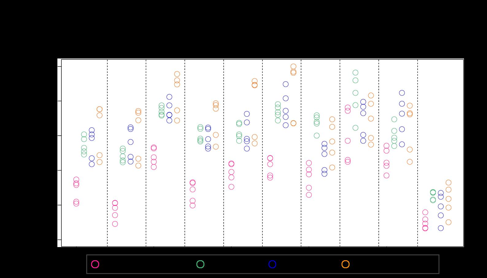 図1 体液毎の低分子reference RNAの発現量